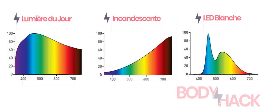 Comparatif du spectre lumineux des lampes à incandescence par rapport aux LED blanches