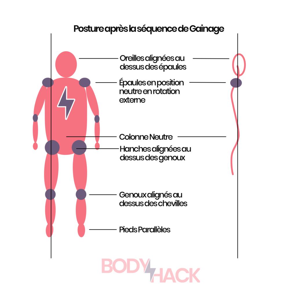 Bonne posture : oreilles alignées sur les épaules, épaules en rotation externe, colonne neutre, hanche alignées au dessus des genoux, genoux alignés au dessus des chevilles, pieds parallèles