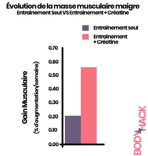 L'entrainement associé à la prise de créatine a permis une croissance de la masse musculaire maigre hebdomadaire jusqu'à 2x plus importante.