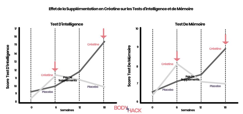 Ce graphique montre l'effet d'une supplémentation en Créatine sur les tests d'intelligence et de mémoire.