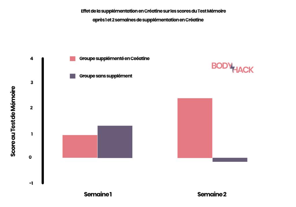 Ce graphique démontre l'effet d'une supplémentation en créatine sur la mémoire des personnes âgées