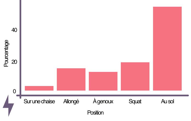 Pourcentage d'utilisation des différentes positions assises chez les chasseurs-cueilleurs Hadza (Tanzanie)
