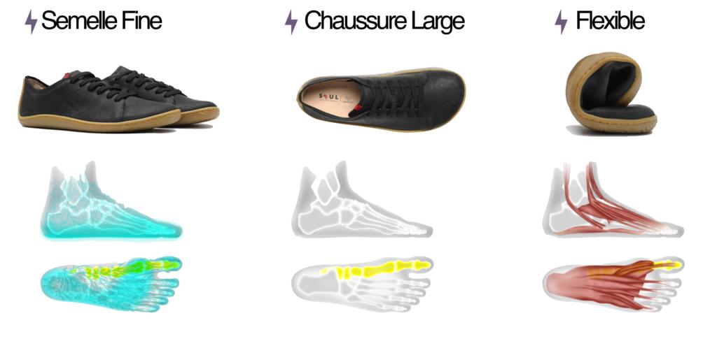 Anatomie d'une chaussure minimaliste